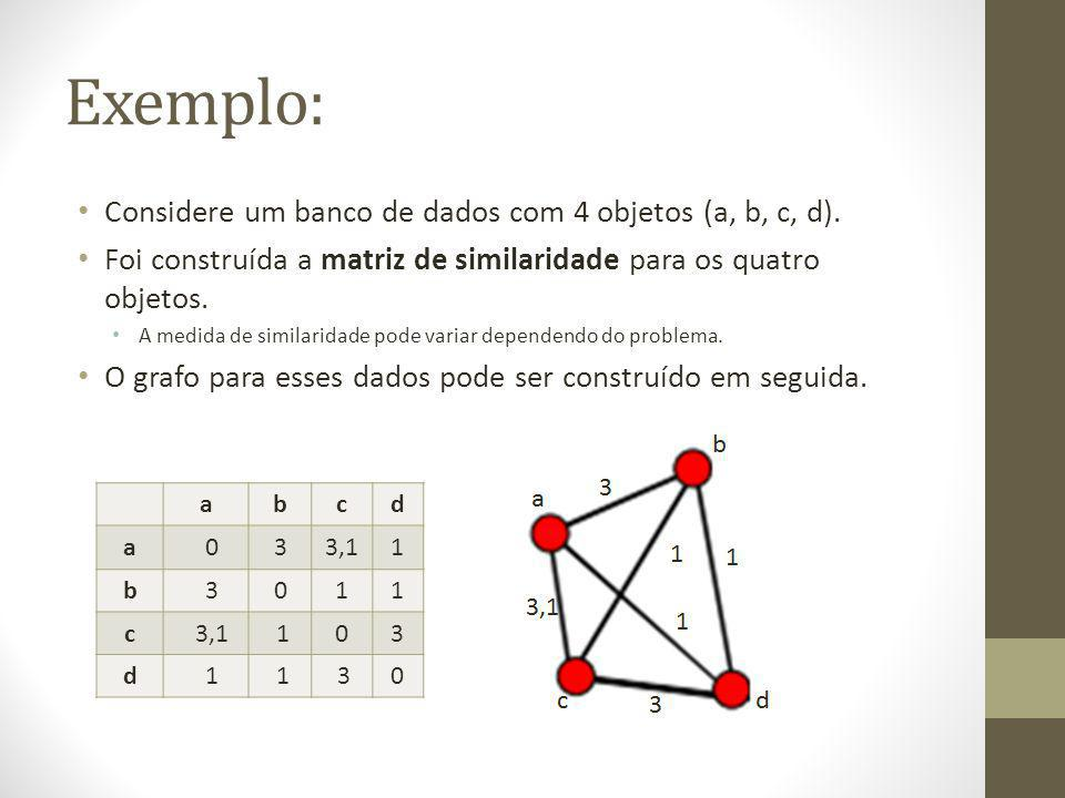 Exemplo: Considere um banco de dados com 4 objetos (a, b, c, d).
