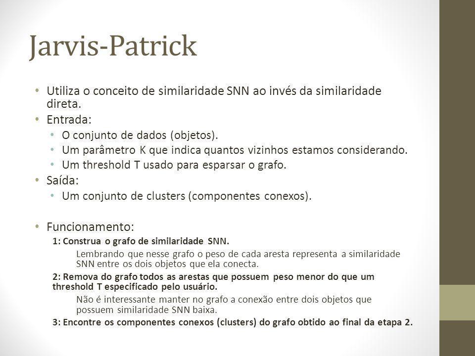 Jarvis-Patrick Utiliza o conceito de similaridade SNN ao invés da similaridade direta. Entrada: O conjunto de dados (objetos).