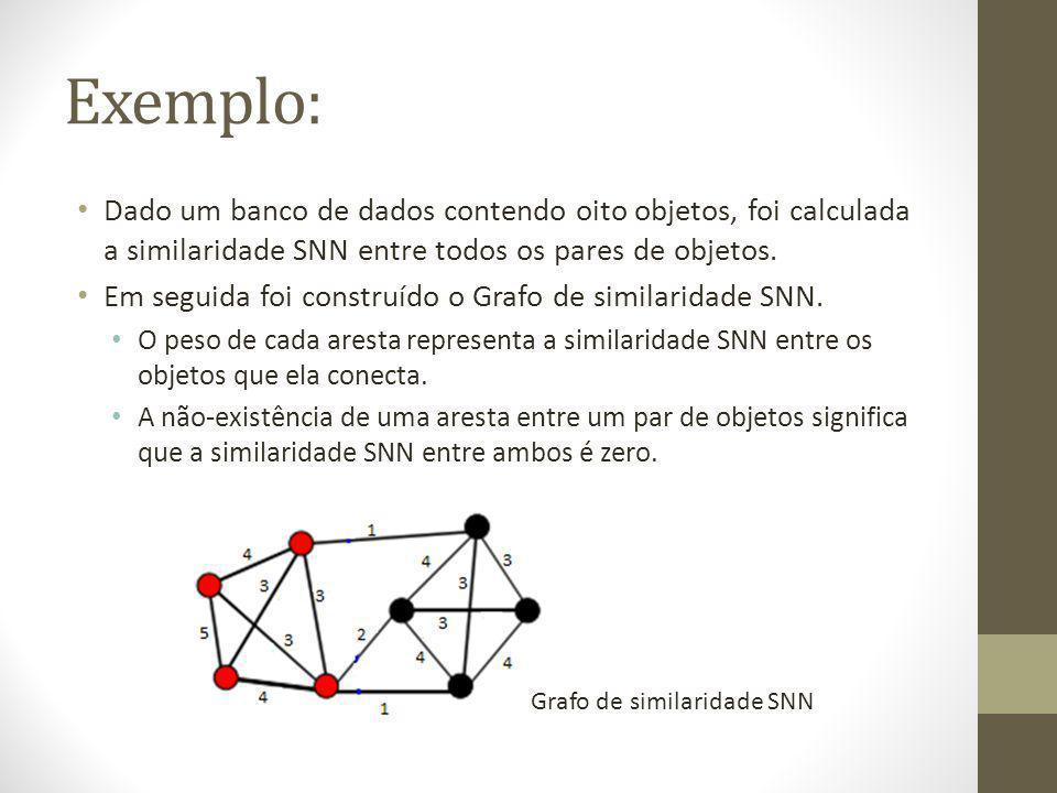Exemplo: Dado um banco de dados contendo oito objetos, foi calculada a similaridade SNN entre todos os pares de objetos.