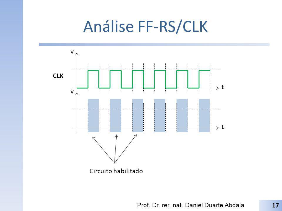 Análise FF-RS/CLK v CLK t v t Circuito habilitado