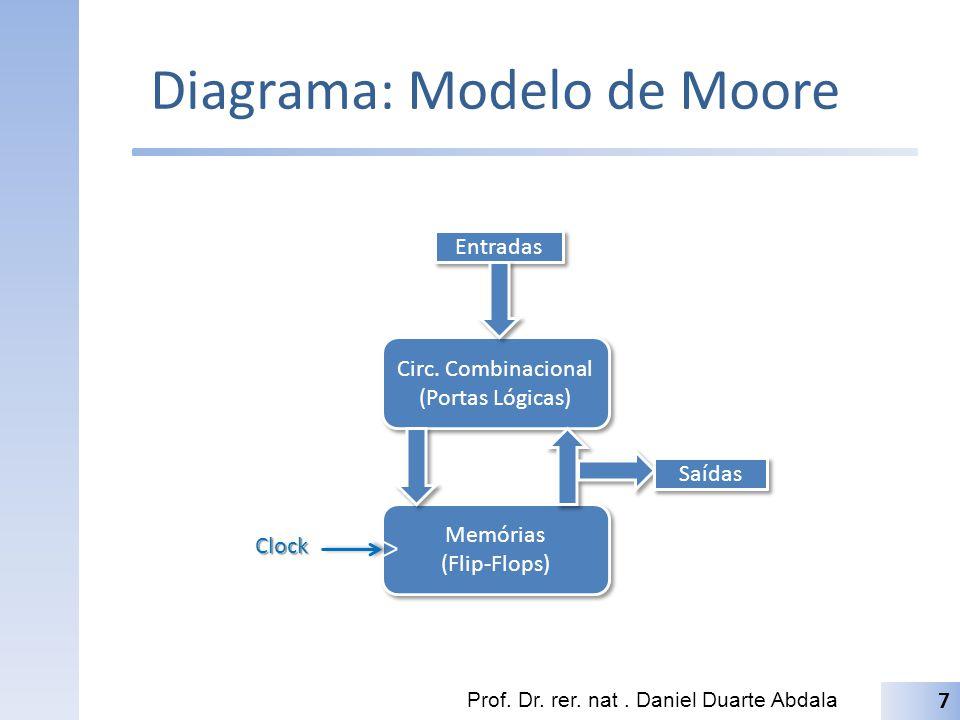 Diagrama: Modelo de Moore