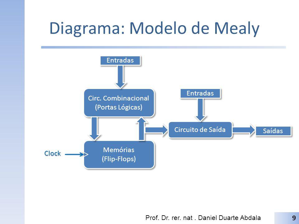 Diagrama: Modelo de Mealy