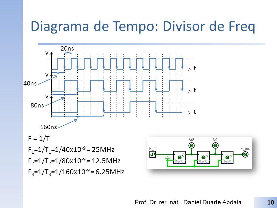 Diagrama de Tempo: Divisor de Freq