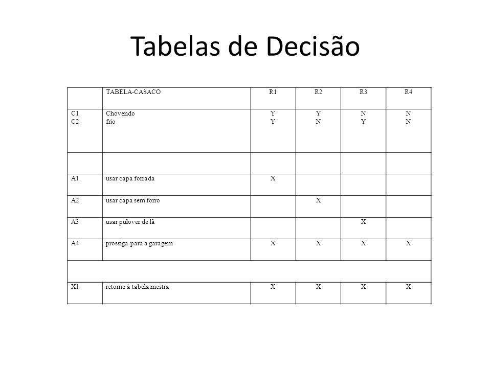 Tabelas de Decisão TABELA-CASACO R1 R2 R3 R4 C1 C2 Chovendo frio Y N