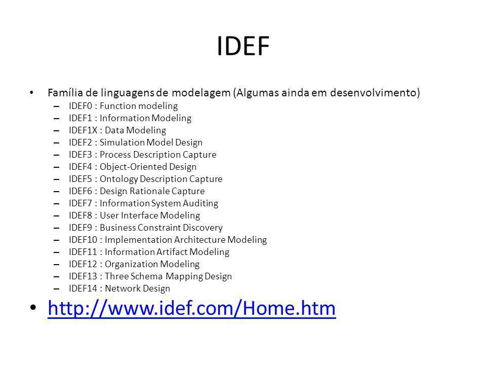 IDEF http://www.idef.com/Home.htm