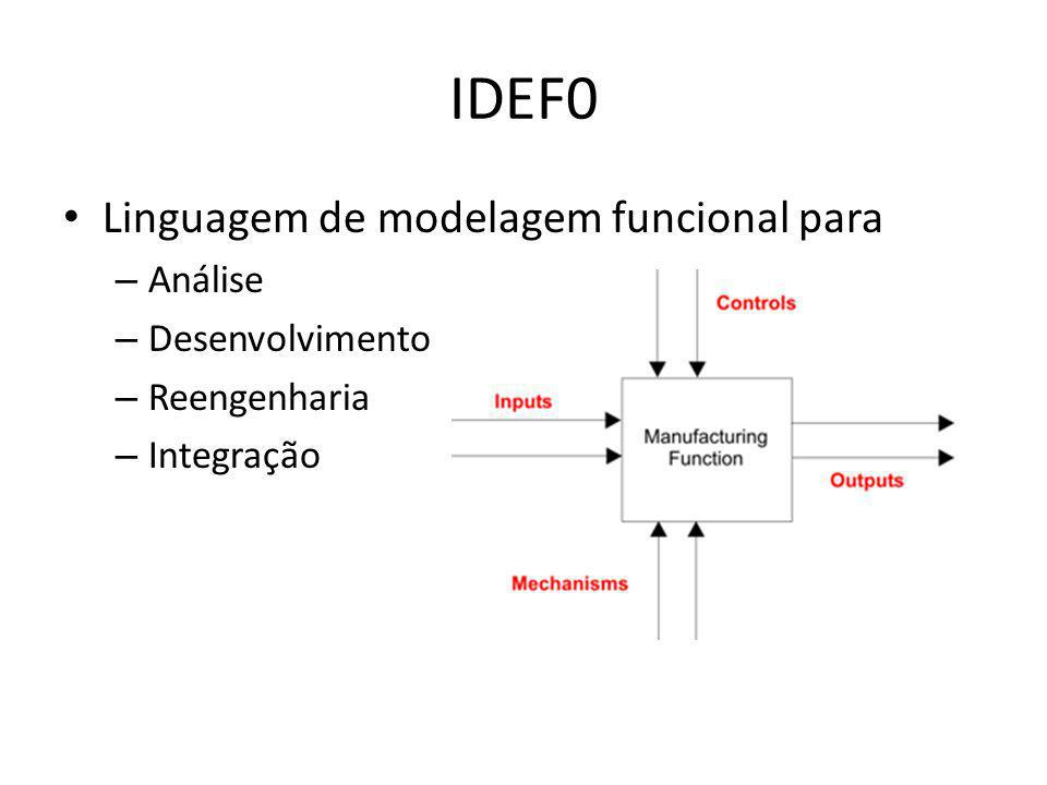 IDEF0 Linguagem de modelagem funcional para Análise Desenvolvimento