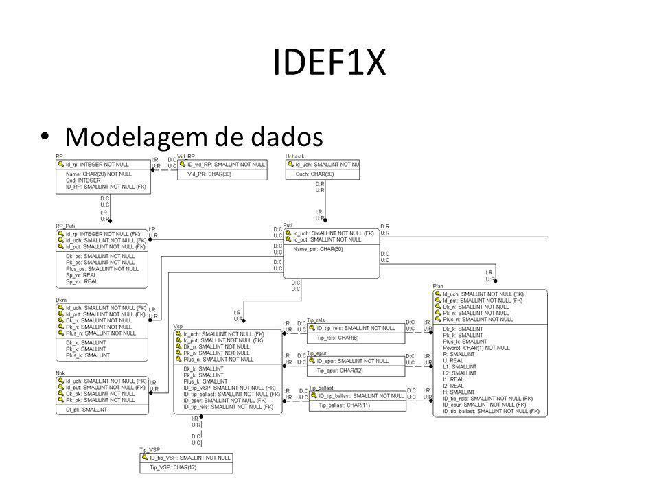 IDEF1X Modelagem de dados