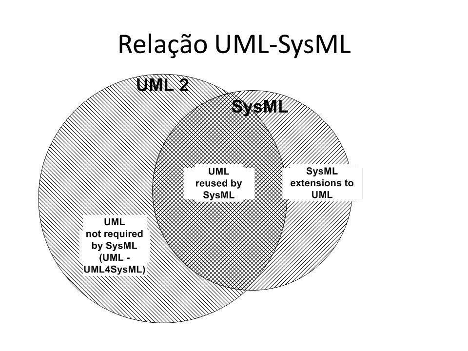 Relação UML-SysML