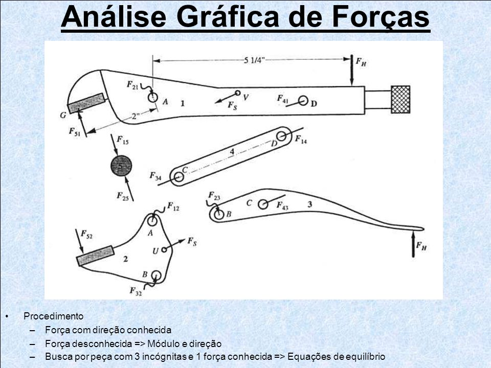 Análise Gráfica de Forças