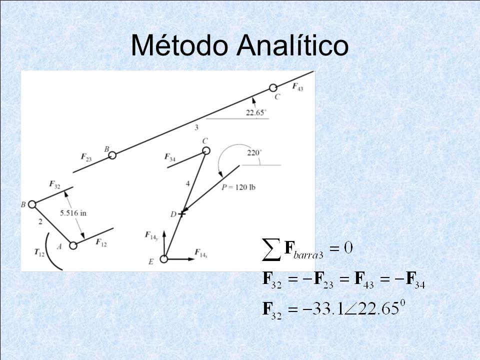 Método Analítico