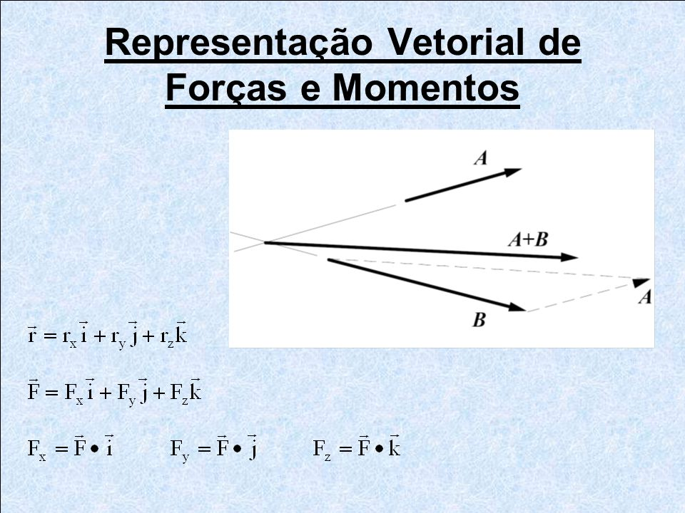 Representação Vetorial de Forças e Momentos