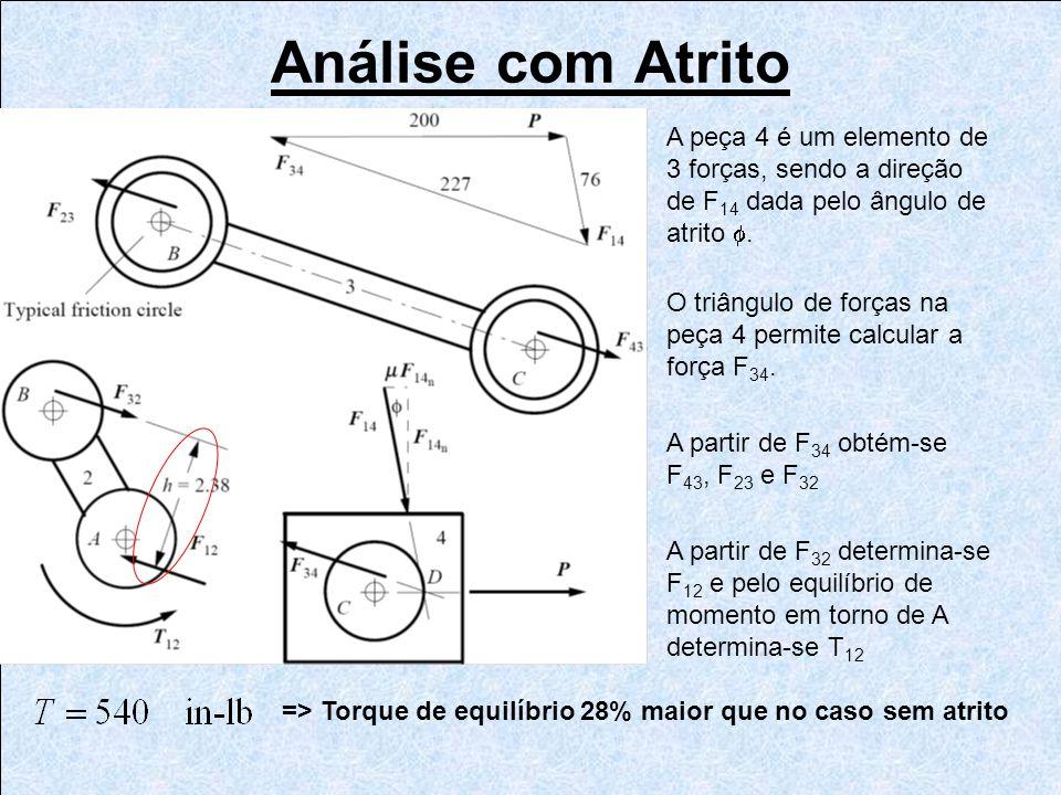Análise com Atrito A peça 4 é um elemento de 3 forças, sendo a direção de F14 dada pelo ângulo de atrito f.