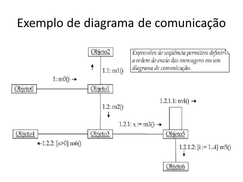 Exemplo de diagrama de comunicação