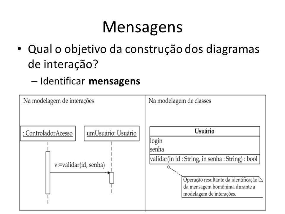 Mensagens Qual o objetivo da construção dos diagramas de interação