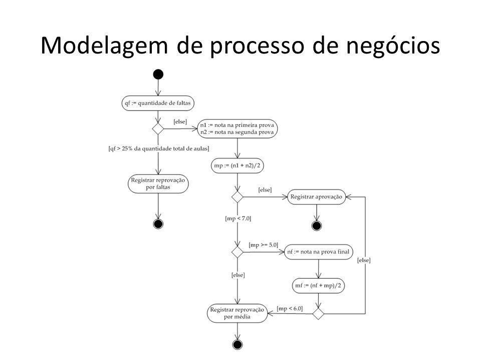 Modelagem de processo de negócios