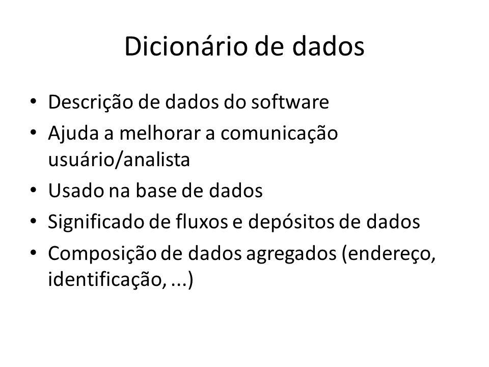 Dicionário de dados Descrição de dados do software