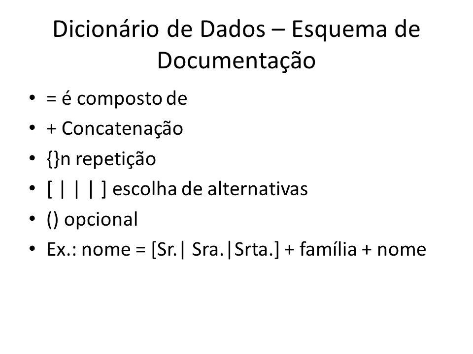 Dicionário de Dados – Esquema de Documentação