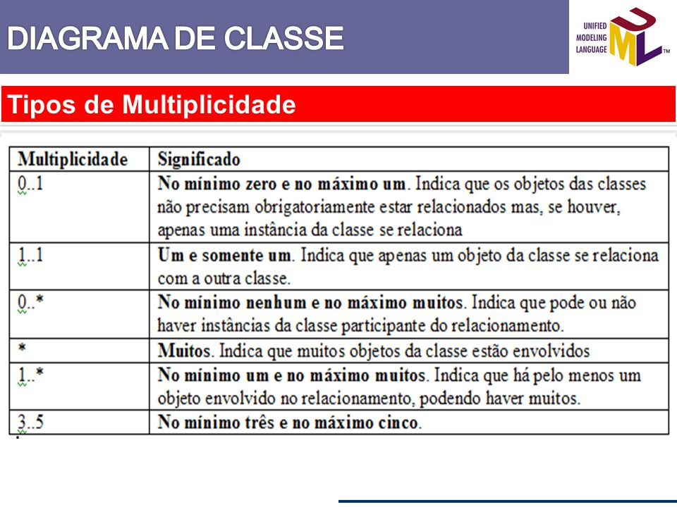 DIAGRAMA DE CLASSE Tipos de Multiplicidade