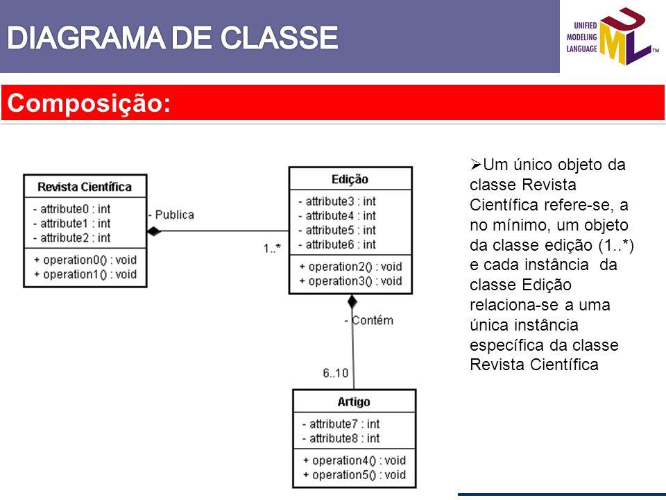 DIAGRAMA DE CLASSE Composição: