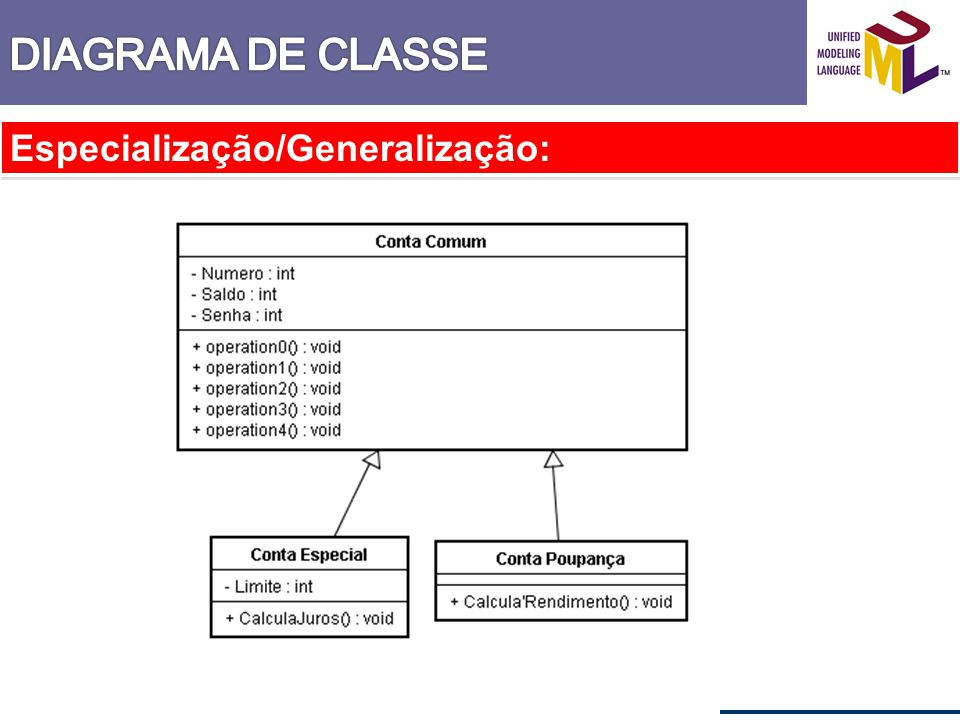 DIAGRAMA DE CLASSE Especialização/Generalização: