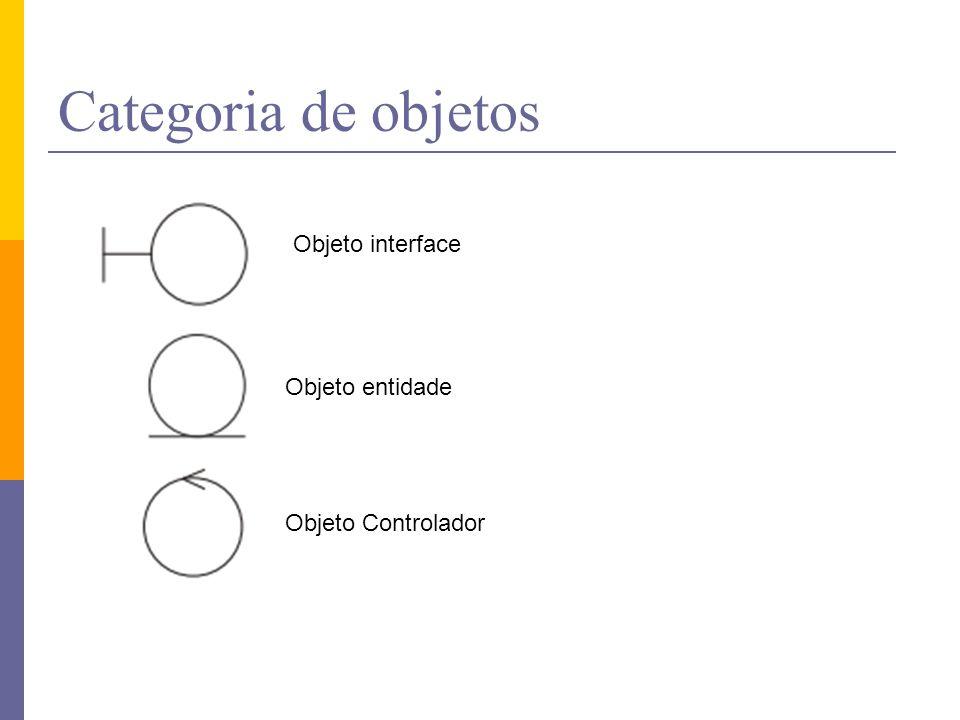 Categoria de objetos Objeto interface Objeto entidade
