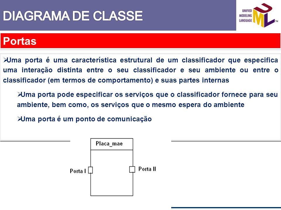 DIAGRAMA DE CLASSE Portas