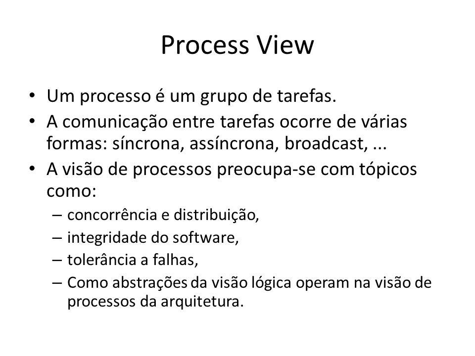 Process View Um processo é um grupo de tarefas.