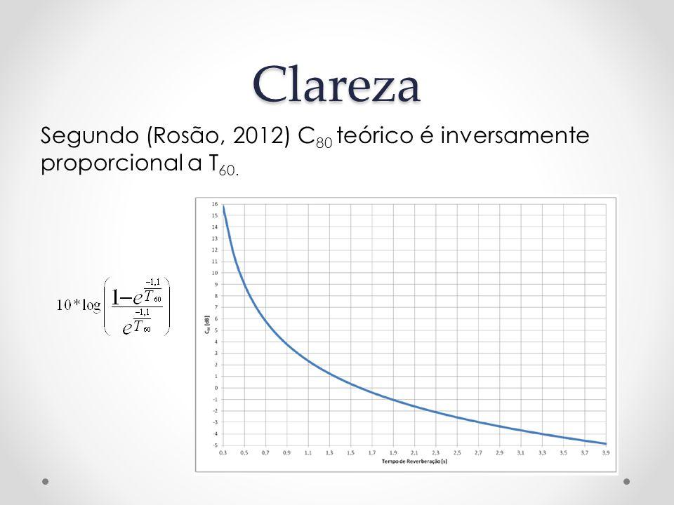 Clareza Segundo (Rosão, 2012) C80 teórico é inversamente proporcional a T60.
