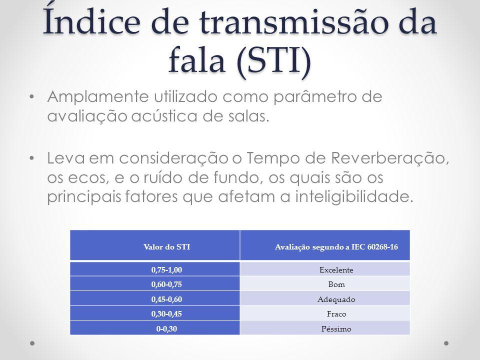 Índice de transmissão da fala (STI)