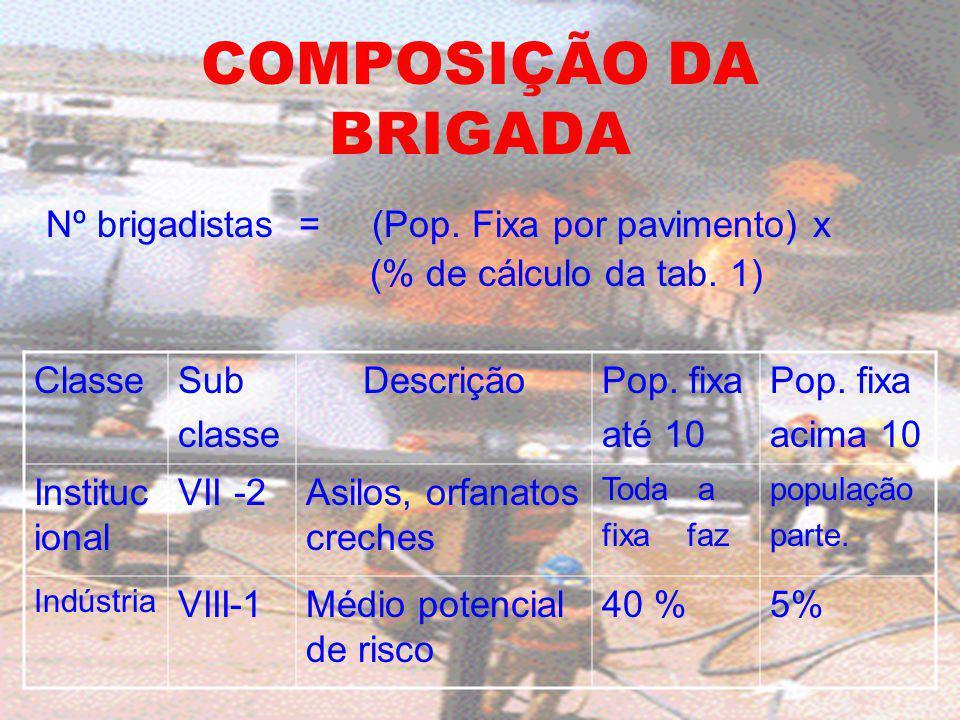 COMPOSIÇÃO DA BRIGADA Nº brigadistas = (Pop. Fixa por pavimento) x