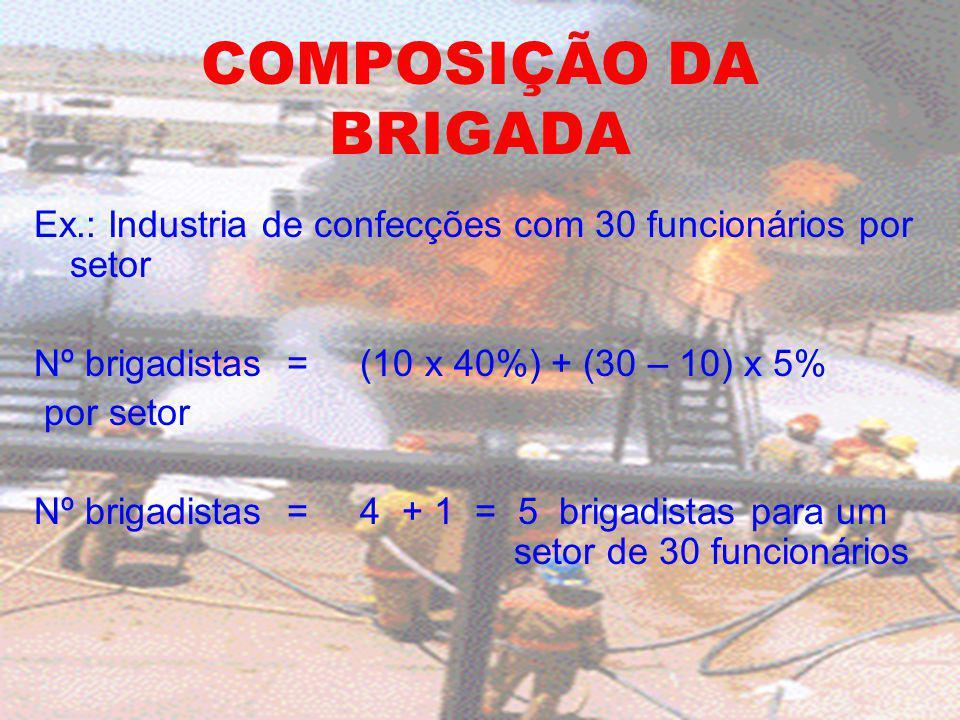 COMPOSIÇÃO DA BRIGADA Ex.: Industria de confecções com 30 funcionários por setor. Nº brigadistas = (10 x 40%) + (30 – 10) x 5%