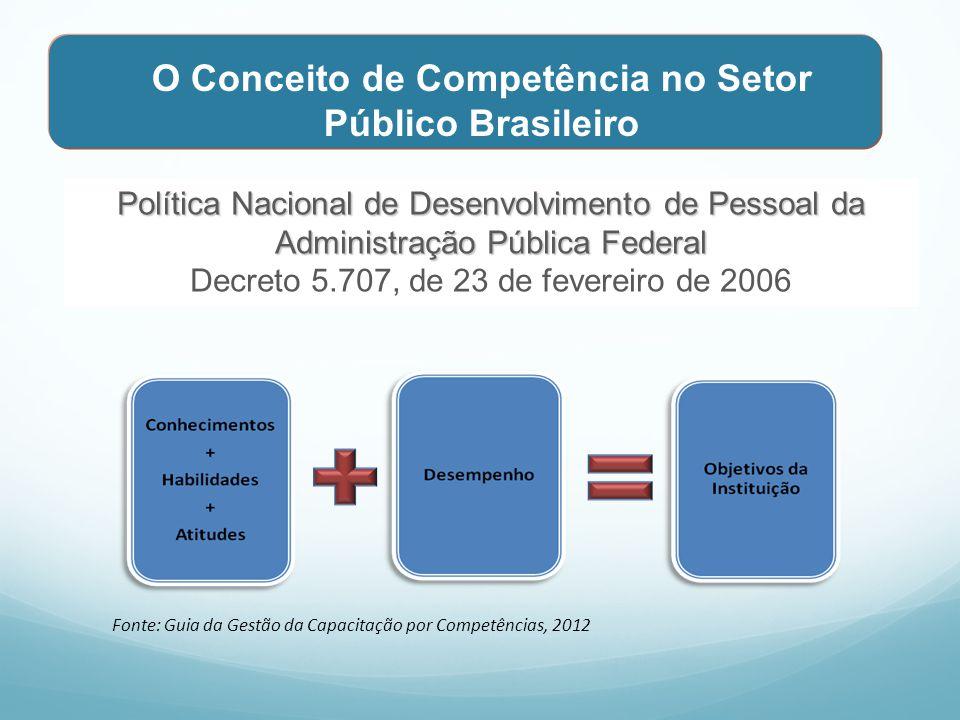 O Conceito de Competência no Setor Público Brasileiro