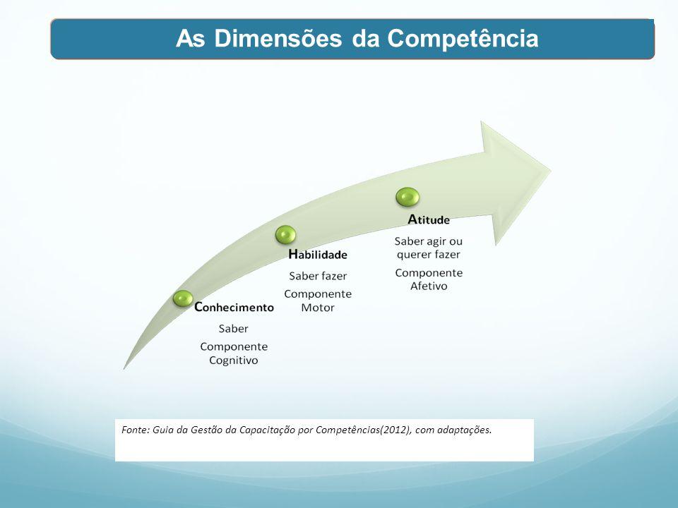 As Dimensões da Competência