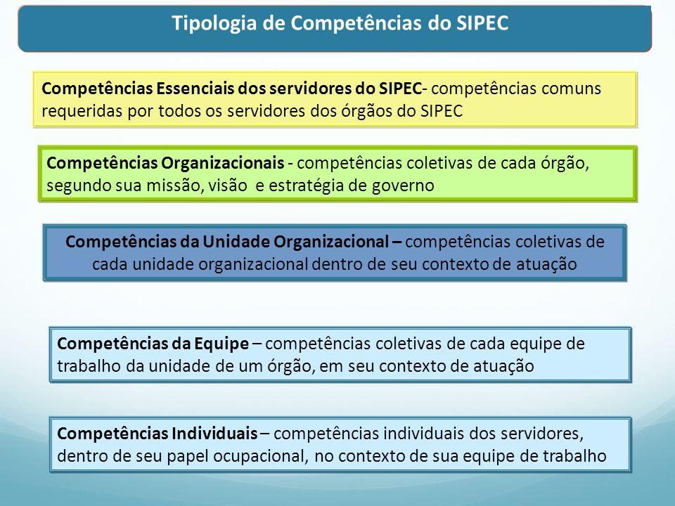 Tipologia de Competências do SIPEC