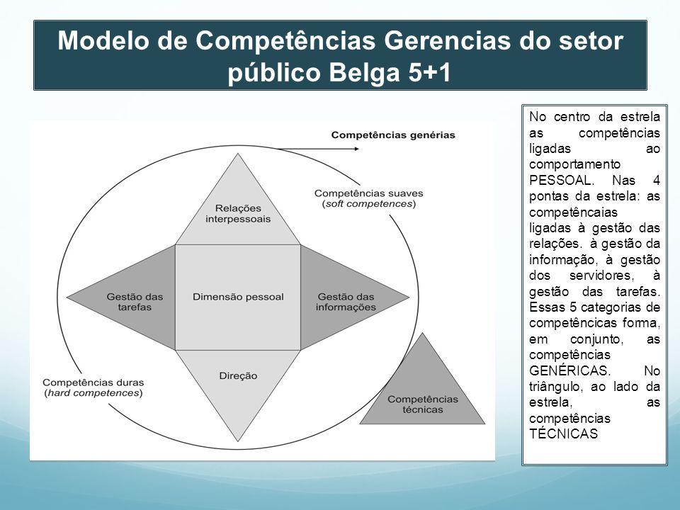 Modelo de Competências Gerencias do setor público Belga 5+1