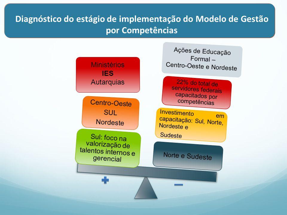 Diagnóstico do estágio de implementação do Modelo de Gestão por Competências