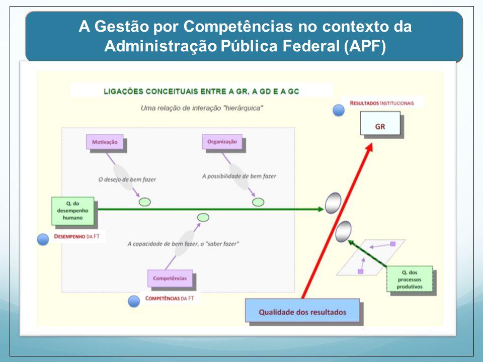 A Gestão por Competências no contexto da Administração Pública Federal (APF)
