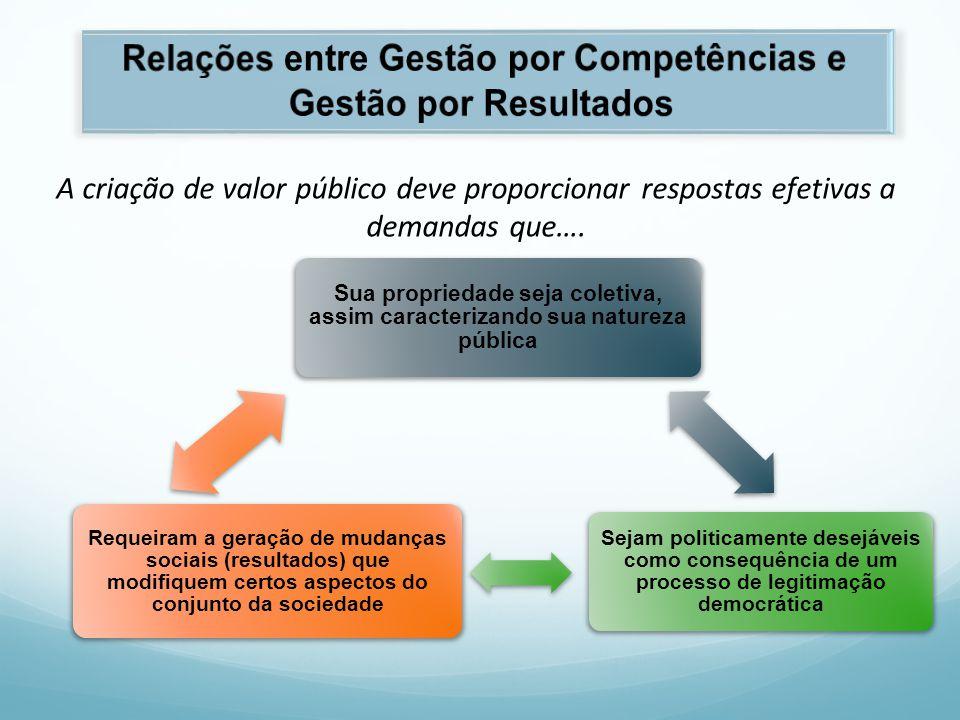 Relações entre Gestão por Competências e Gestão por Resultados
