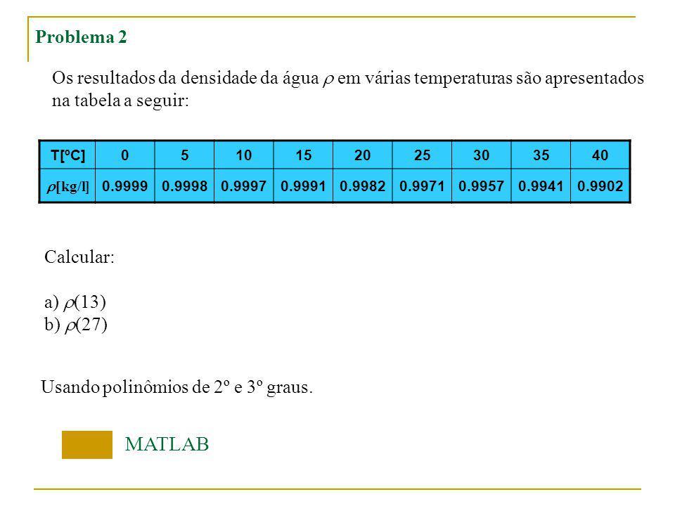 Problema 2 Os resultados da densidade da água r em várias temperaturas são apresentados. na tabela a seguir: