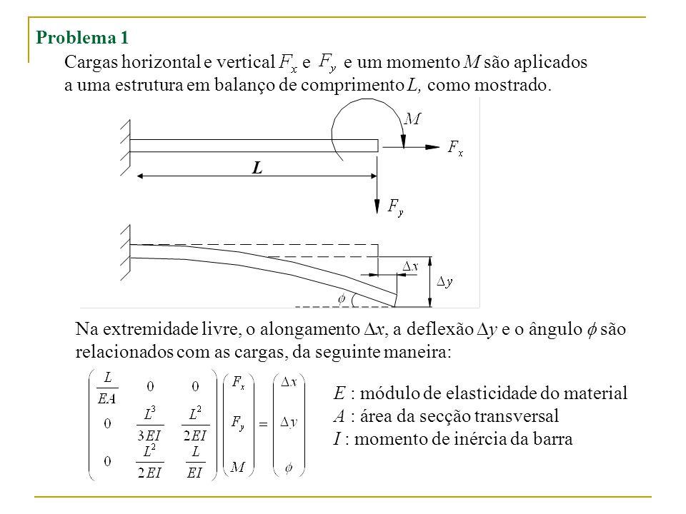 Cargas horizontal e vertical e e um momento M são aplicados