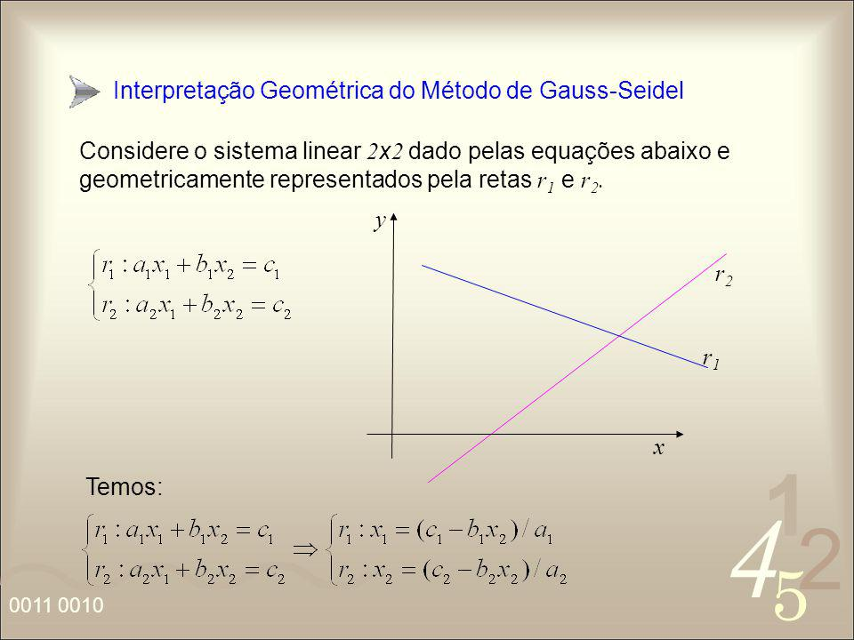 Interpretação Geométrica do Método de Gauss-Seidel