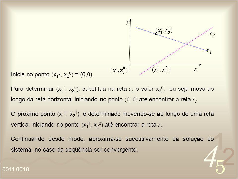 y r2 r1 x Inicie no ponto (x10, x20) = (0,0).