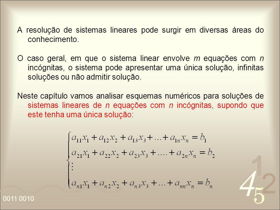 A resolução de sistemas lineares pode surgir em diversas áreas do conhecimento.