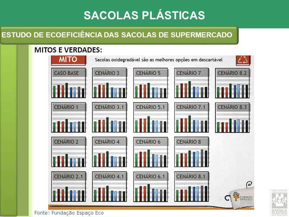 ESTUDO DE ECOEFICIÊNCIA DAS SACOLAS DE SUPERMERCADO
