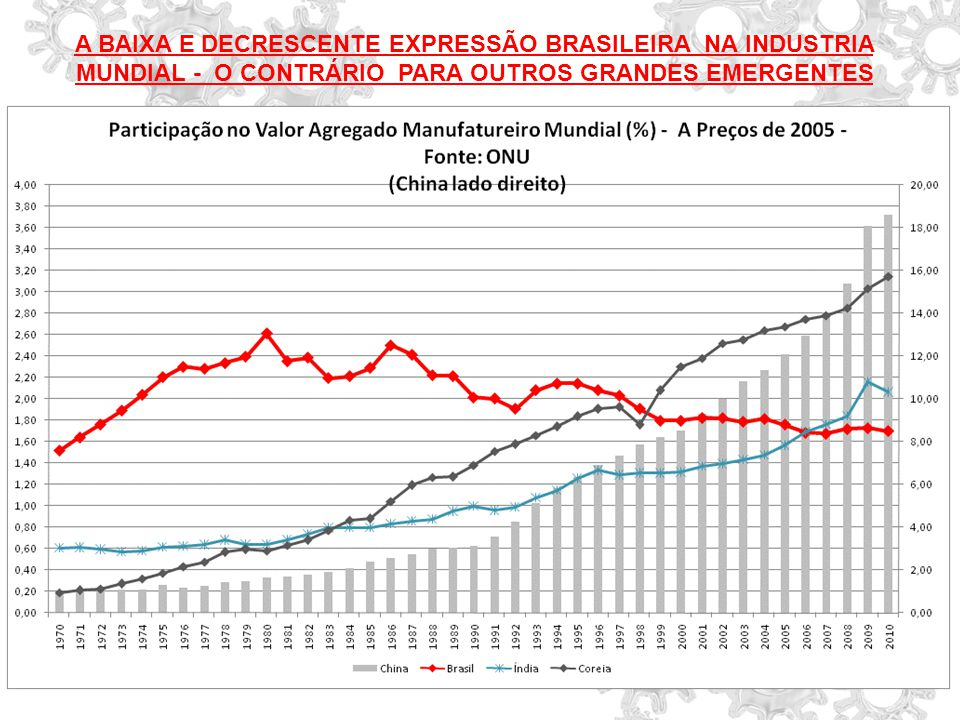 A BAIXA E DECRESCENTE EXPRESSÃO BRASILEIRA NA INDUSTRIA MUNDIAL - O CONTRÁRIO PARA OUTROS GRANDES EMERGENTES