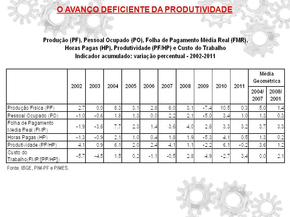 O AVANÇO DEFICIENTE DA PRODUTIVIDADE