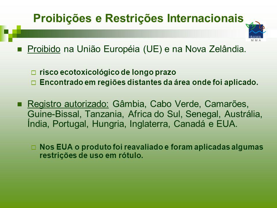 Proibições e Restrições Internacionais