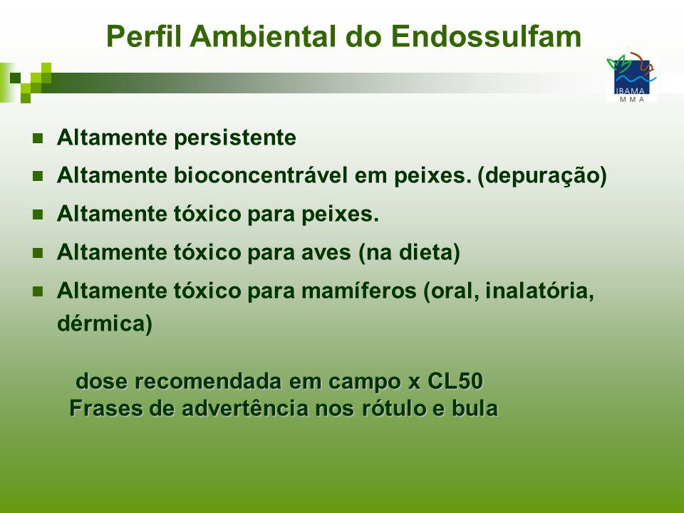 Perfil Ambiental do Endossulfam