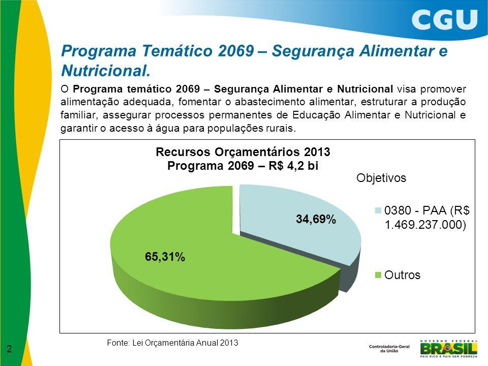 Programa Temático 2069 – Segurança Alimentar e Nutricional.