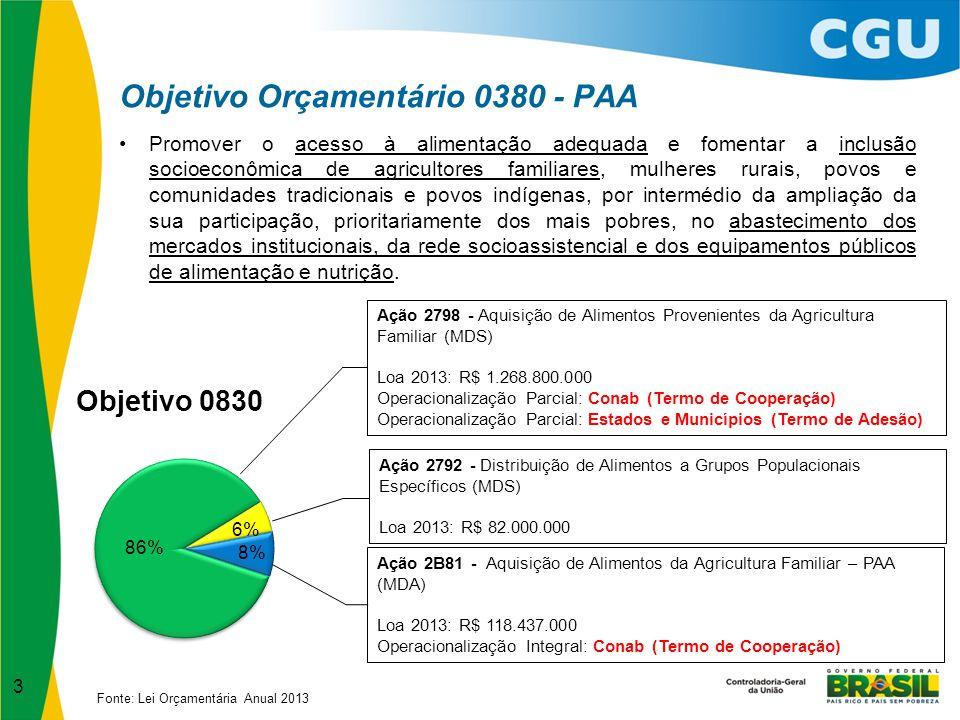 Objetivo Orçamentário 0380 - PAA